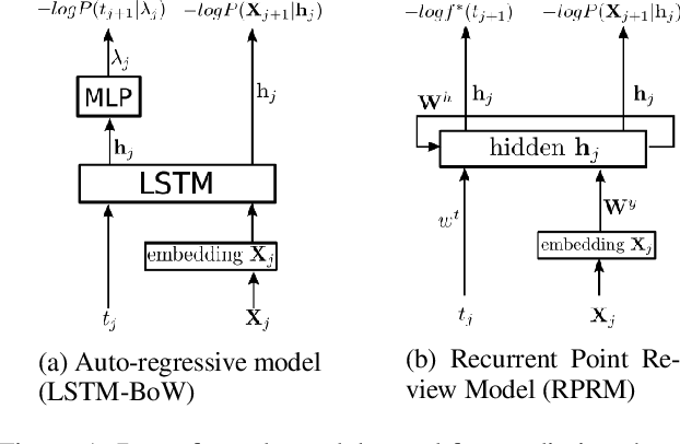 Figure 1 for Recurrent Point Processes for Dynamic Review Models