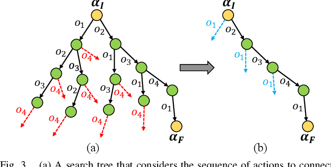 Figure 3 for Efficient and High-quality Prehensile Rearrangement in Cluttered and Confined Spaces