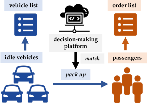 Figure 1 for Multi-Agent Reinforcement Learning for Order-dispatching via Order-Vehicle Distribution Matching