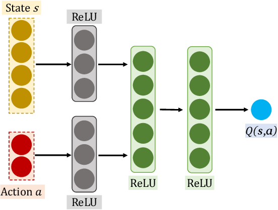 Figure 3 for Multi-Agent Reinforcement Learning for Order-dispatching via Order-Vehicle Distribution Matching