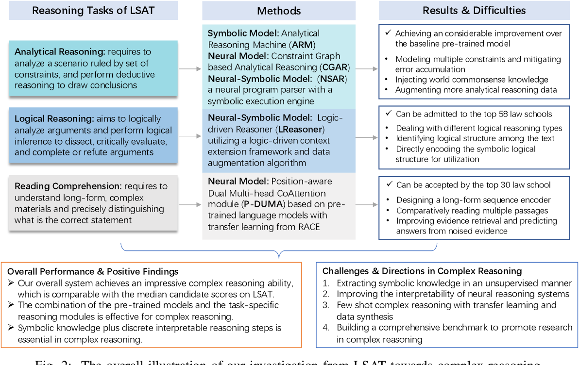 Figure 2 for From LSAT: The Progress and Challenges of Complex Reasoning