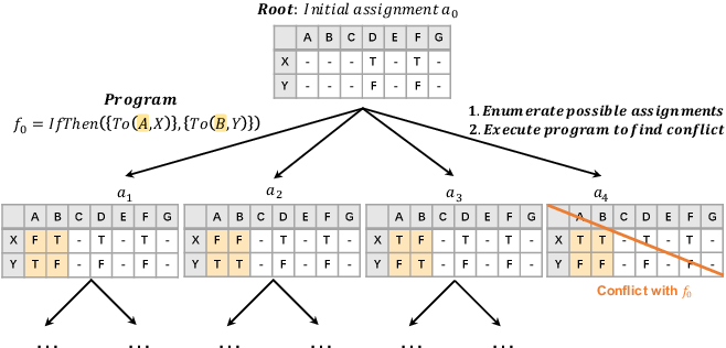 Figure 3 for From LSAT: The Progress and Challenges of Complex Reasoning
