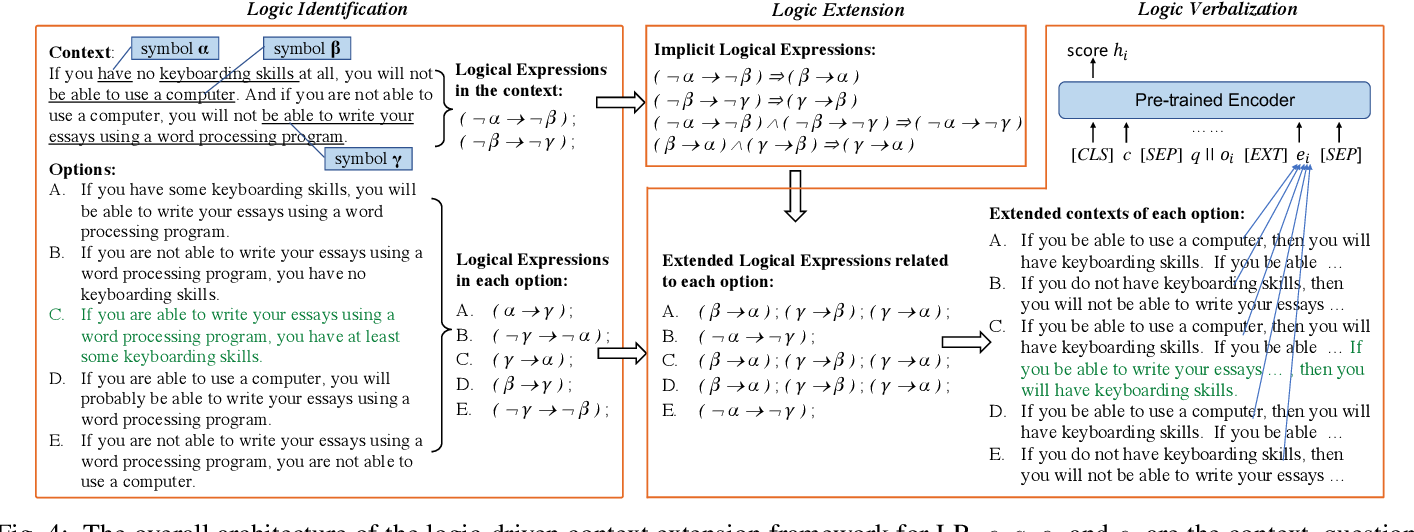Figure 4 for From LSAT: The Progress and Challenges of Complex Reasoning