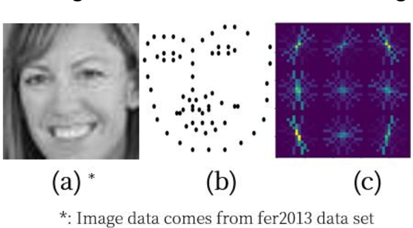 Figure 1 for Research on facial expression recognition based on Multimodal data fusion and neural network