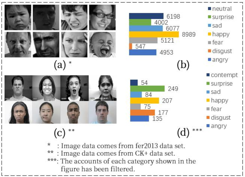 Figure 3 for Research on facial expression recognition based on Multimodal data fusion and neural network