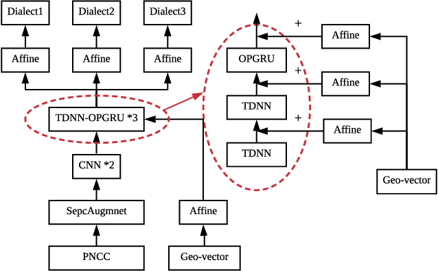 Figure 1 for Improving Speech Recognition Accuracy of Local POI Using Geographical Models