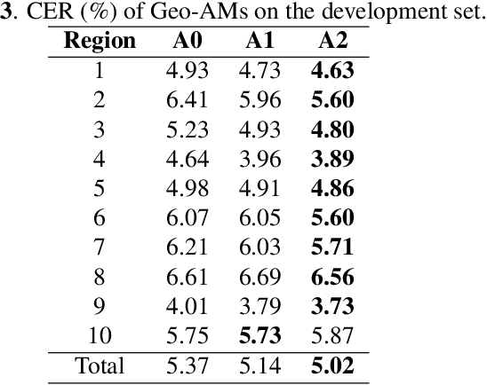 Figure 4 for Improving Speech Recognition Accuracy of Local POI Using Geographical Models