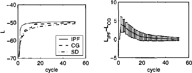 Figure 1 for IPF for Discrete Chain Factor Graphs