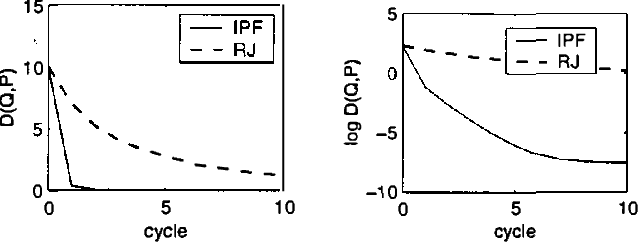 Figure 4 for IPF for Discrete Chain Factor Graphs