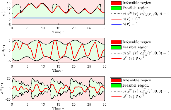 A Time-Warping Transformation for Time-Optimal Movement in