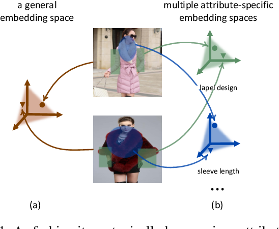 Figure 1 for Fine-Grained Fashion Similarity Learning by Attribute-Specific Embedding Network
