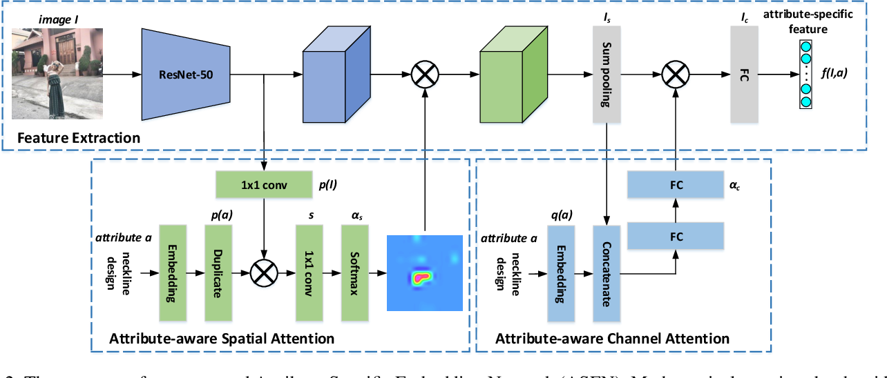 Figure 2 for Fine-Grained Fashion Similarity Learning by Attribute-Specific Embedding Network