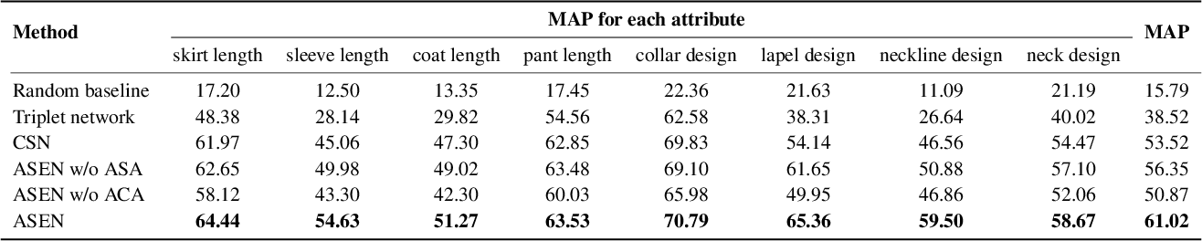 Figure 3 for Fine-Grained Fashion Similarity Learning by Attribute-Specific Embedding Network
