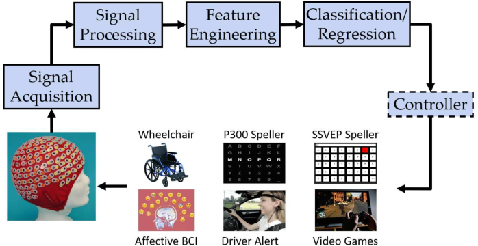 Figure 1 for Transfer Learning for Brain-Computer Interfaces: A Complete Pipeline