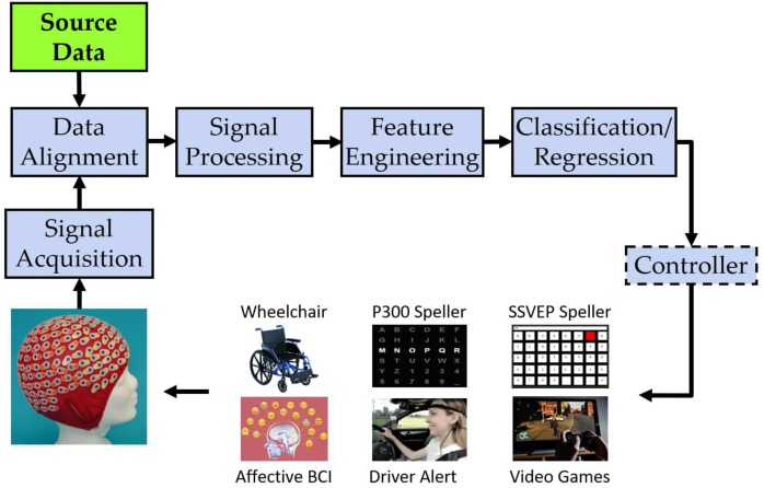 Figure 2 for Transfer Learning for Brain-Computer Interfaces: A Complete Pipeline
