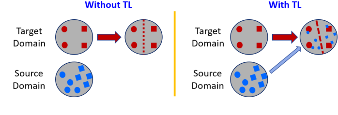 Figure 3 for Transfer Learning for Brain-Computer Interfaces: A Complete Pipeline