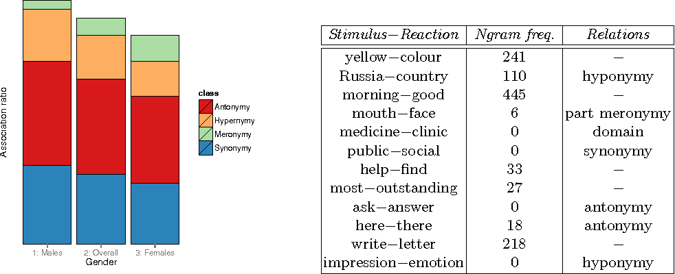 Figure 1 for Men Are from Mars, Women Are from Venus: Evaluation and Modelling of Verbal Associations