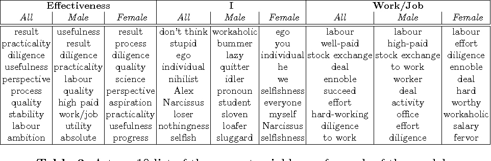 Figure 4 for Men Are from Mars, Women Are from Venus: Evaluation and Modelling of Verbal Associations