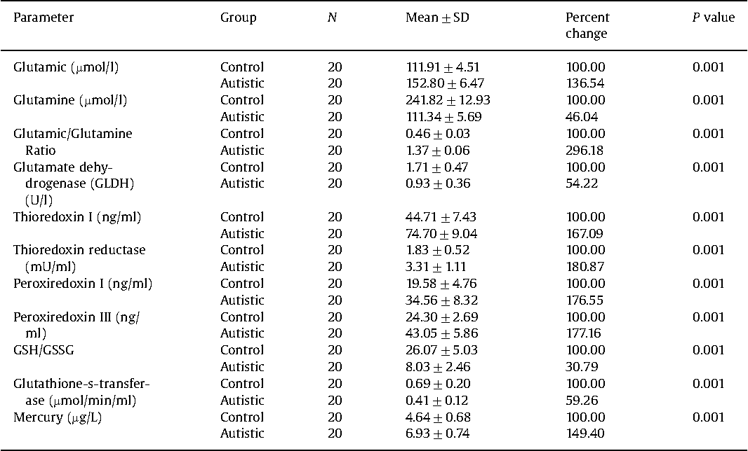 Table 1 Mean7SD of the measured chemicals in plasma or red blood cells of patients with autism compared with age-matched controls.