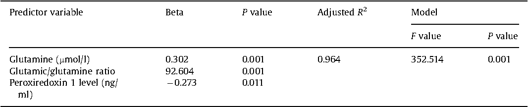 Table 2 Multiple regression using stepwise method for glutamic acid (mmol/l) as a dependent variable in autistic group.