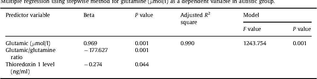 Table 3 Multiple regression using stepwise method for glutamine (mmol/l) as a dependent variable in autistic group.