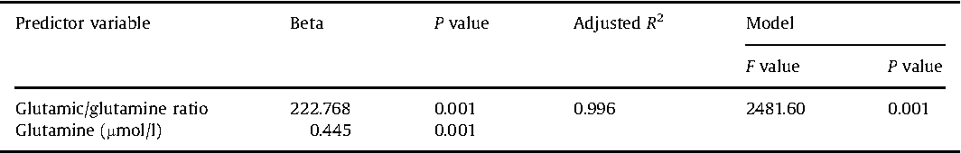 Table 5 Multiple regression using stepwise method for glutamic (mmol/l) as a dependent variable in control group.