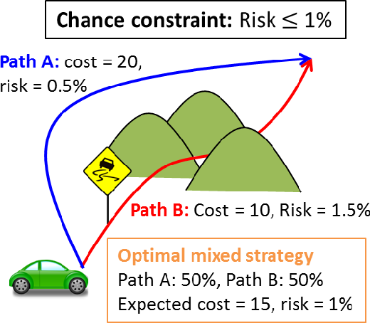Figure 1 for Mixed Strategy for Constrained Stochastic Optimal Control