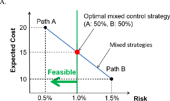 Figure 2 for Mixed Strategy for Constrained Stochastic Optimal Control