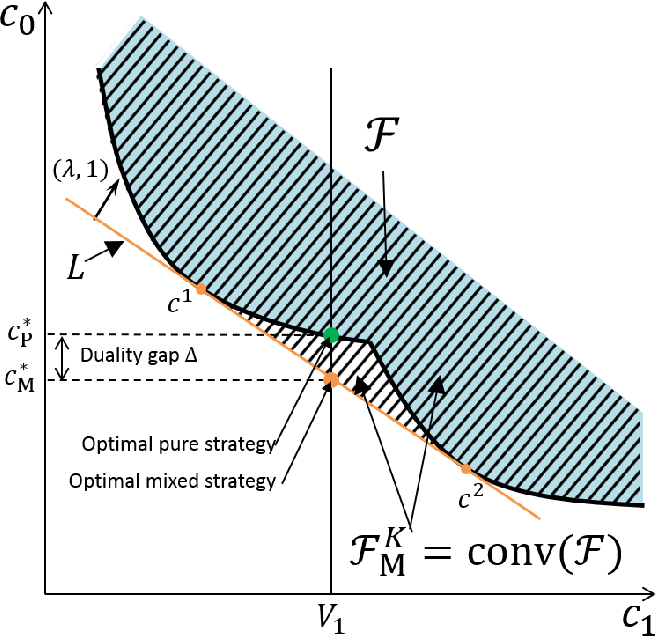 Figure 3 for Mixed Strategy for Constrained Stochastic Optimal Control