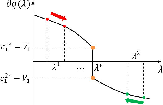 Figure 4 for Mixed Strategy for Constrained Stochastic Optimal Control