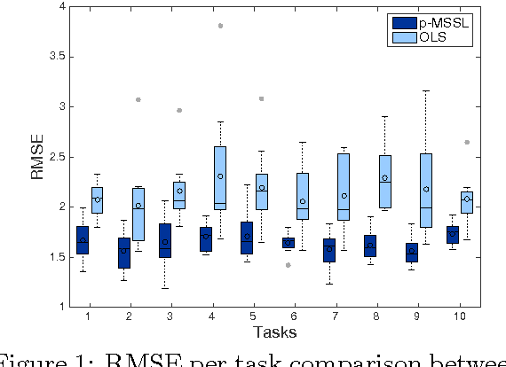 Figure 1: RMSE per task comparison between p-MSSL and Ordinary Least Square over 30 independent runs. p-MSSL gives better performance on related tasks (1-4 and 5-10).