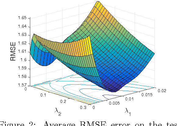 Figure 2: Average RMSE error on the test set of synthetic data for all tasks varying parameters λ2 (controls sparsity on Ω) and λ1 (controls sparsity on W).