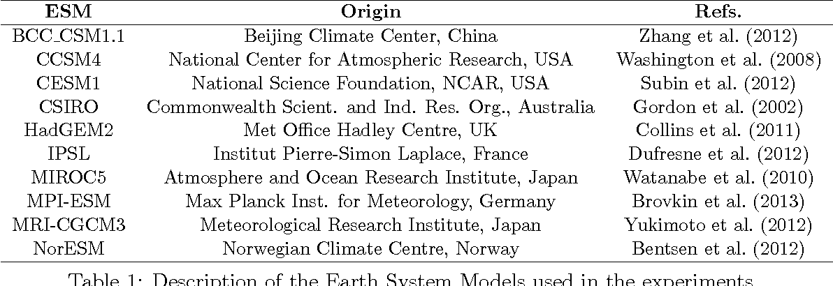 Table 1: Description of the Earth System Models used in the experiments.