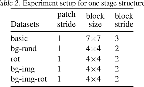 Figure 3 for FrequentNet : A New Deep Learning Baseline for Image Classification