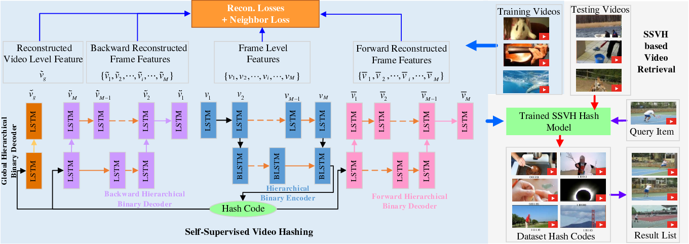 Figure 1 for Self-Supervised Video Hashing with Hierarchical Binary Auto-encoder