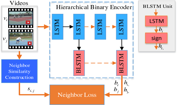 Figure 4 for Self-Supervised Video Hashing with Hierarchical Binary Auto-encoder