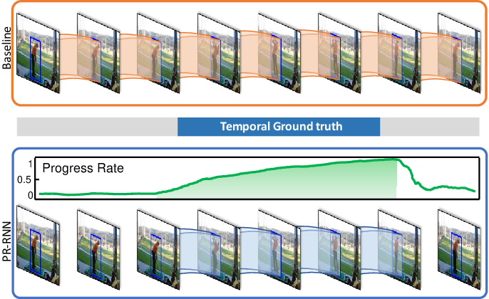 Figure 1 for Progress Regression RNN for Online Spatial-Temporal Action Localization in Unconstrained Videos