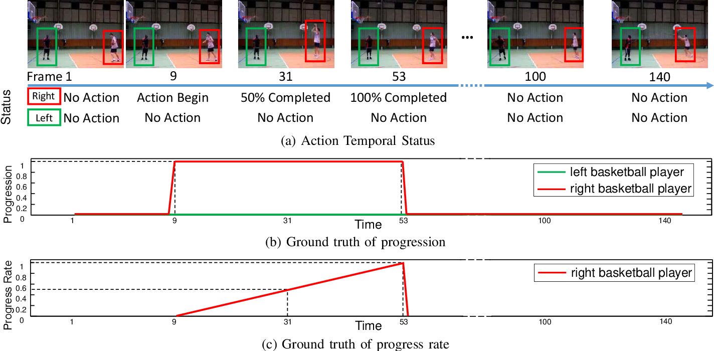 Figure 2 for Progress Regression RNN for Online Spatial-Temporal Action Localization in Unconstrained Videos