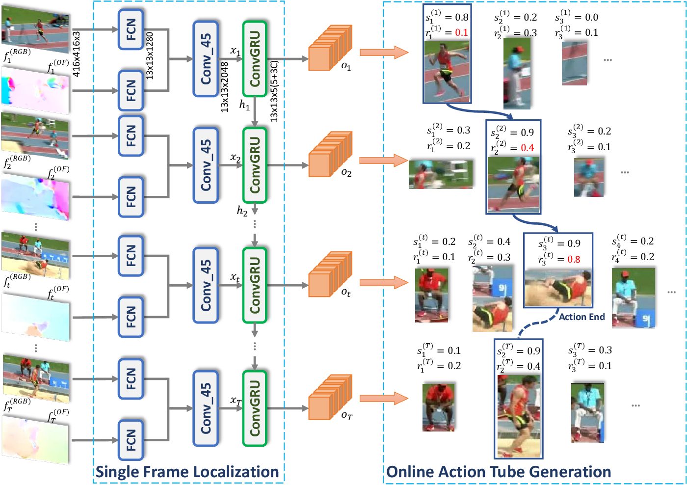 Figure 3 for Progress Regression RNN for Online Spatial-Temporal Action Localization in Unconstrained Videos
