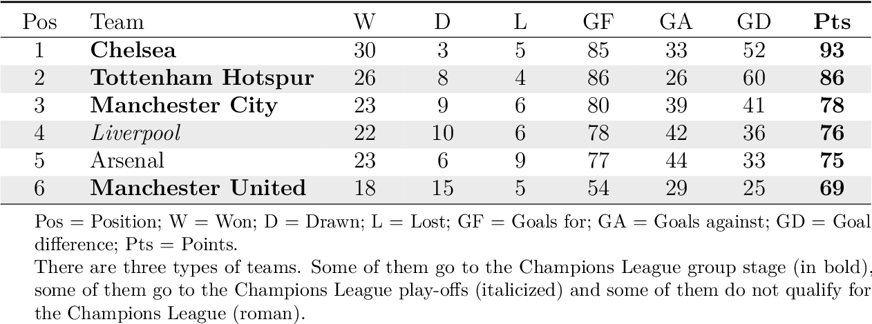 Table 1 from UEFA Champions League entry has not satisfied