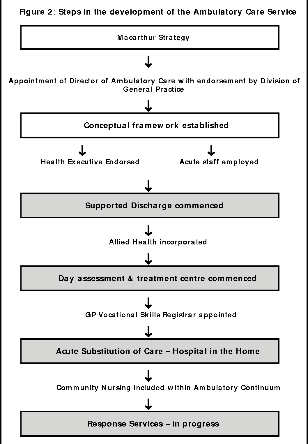 Figure 2 from Macarthur model for ambulatory services  - Semantic