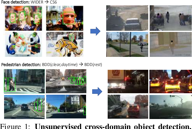 Figure 1 for Automatic adaptation of object detectors to new domains using self-training