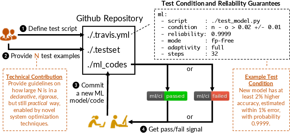 Figure 1 for Continuous Integration of Machine Learning Models with ease.ml/ci: Towards a Rigorous Yet Practical Treatment