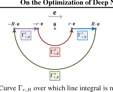 Figure 1 for On the Optimization of Deep Networks: Implicit Acceleration by Overparameterization