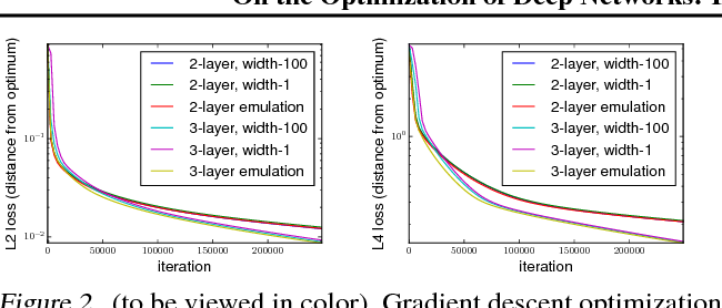 Figure 2 for On the Optimization of Deep Networks: Implicit Acceleration by Overparameterization