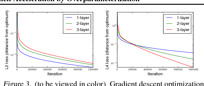 Figure 3 for On the Optimization of Deep Networks: Implicit Acceleration by Overparameterization