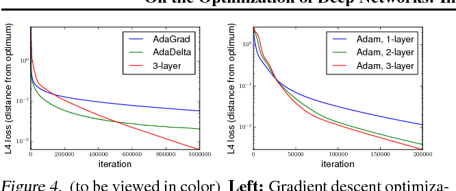 Figure 4 for On the Optimization of Deep Networks: Implicit Acceleration by Overparameterization