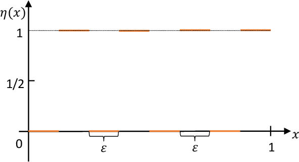 Figure 3 for Theoretically Principled Trade-off between Robustness and Accuracy