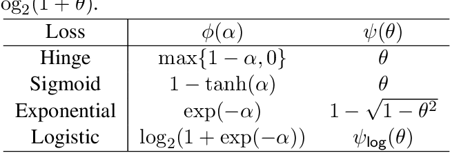 Figure 4 for Theoretically Principled Trade-off between Robustness and Accuracy