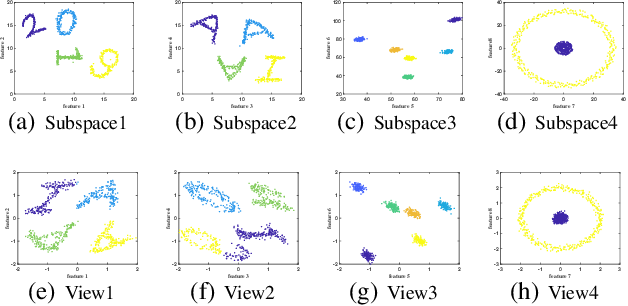 Figure 1 for Multiple Independent Subspace Clusterings